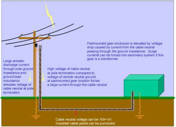 WYWRMT100slash2 as well Diagram Of A Dichotomous Key also Lightning Protection System Design additionally Lightning Rod additionally 1. on earthing system